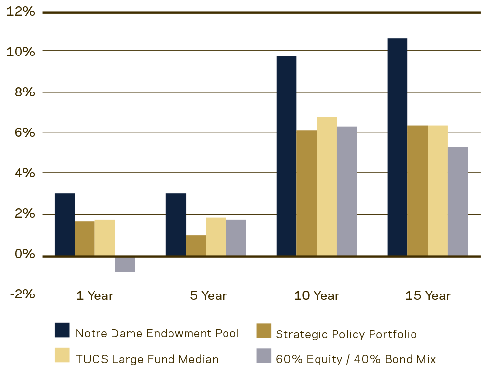 Endowment Pool Investment Performance Graph